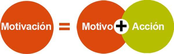 Esquema simple de la palabra motivación