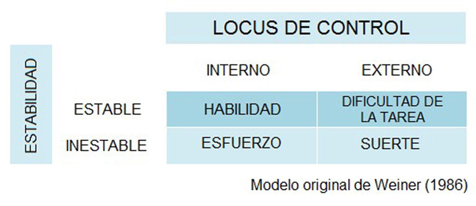 locus de control interno